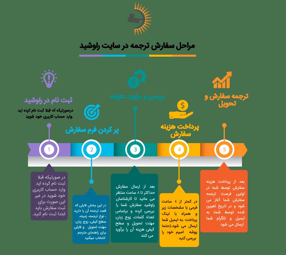 مراحل ثبت سفارش ترجمه در راوشید